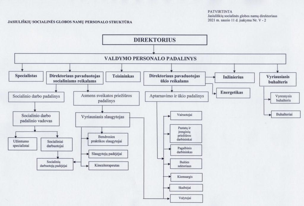 Personalo-struktūra-2021-m.
